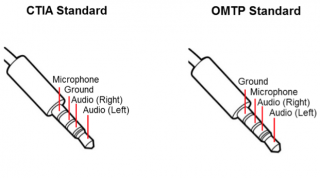 TRRS CTIA and OMTP